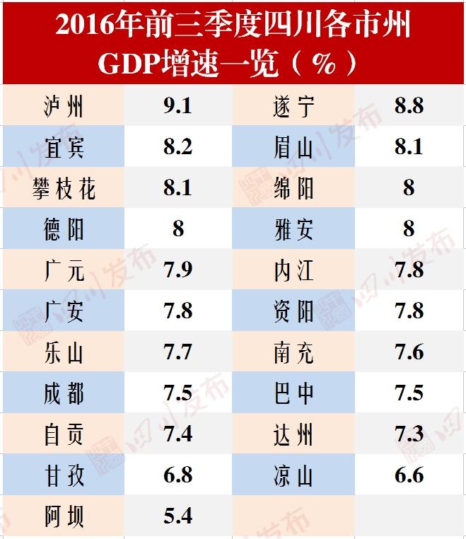 前三季度GDP省考,凉山成差生_头条新闻